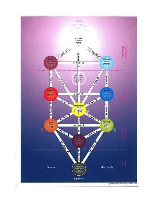 Cartes arbre sephirot